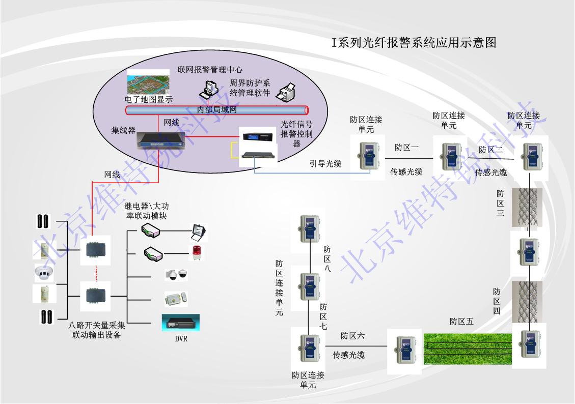 振动光缆周界报警系统I系列的主要优势是将所有的报警单元安装在中控室内,用户不用考虑电源和通信线路的问题。I系列产品和其他光纤产品一样采用光纤作为传感器,具有抗电磁干扰,抗雷击的特点,并能在高温环境下稳定运行,具有稳定的传输特性。由于前端设备不需要任何的电源支持,只有光信号的传输,所以I系列产品可以应用在任何易燃易爆场所,化学品场所,军火库,弹药库,都不会产生危险。